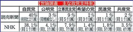 立民が支持率1ケタ台に急落、「モリカケ」追及ばかりの野党敬遠か 世論調査 (夕刊フジ) - Yahoo!ニュース