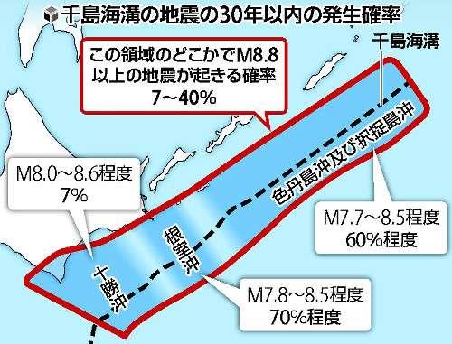 千島海溝、M8・8級7~40%…30年内確率 : 科学・IT : 読売新聞(YOMIURI ONLINE)