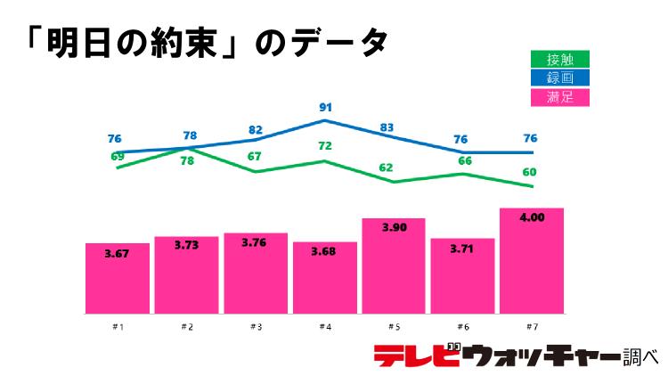 「明日の約束」が満足度4.00の最高満足度達成! | テレビウォッチャー