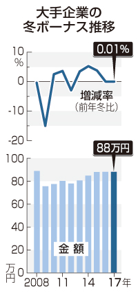 冬ボーナス、平均88万円=大企業、5年連続プラス-経団連集計