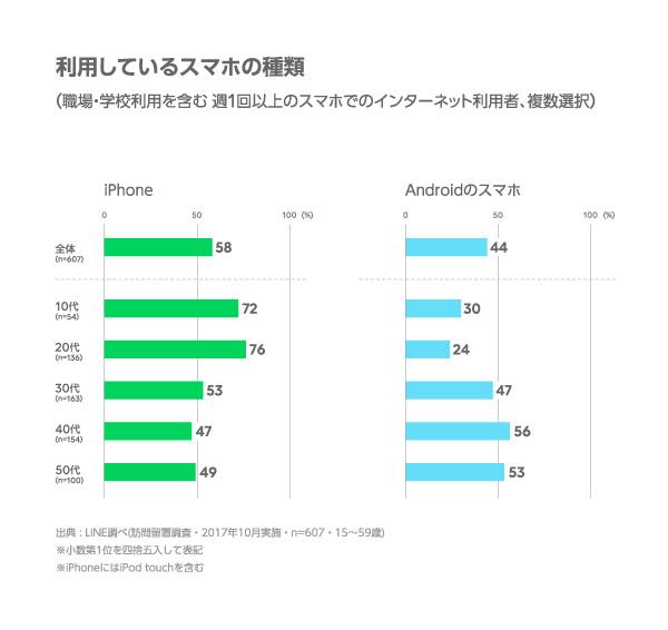「若者ほどiPhone好む」 LINEの調査 - ITmedia NEWS
