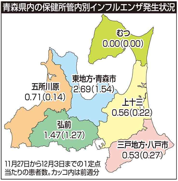 青森県内インフルエンザ流行入り 昨季より1週早く (デーリー東北新聞社) - Yahoo!ニュース