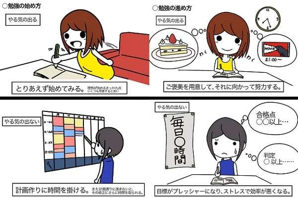 やる気の出る勉強と出ない勉強の違いを分かりやすく描いたマンガが話題に!