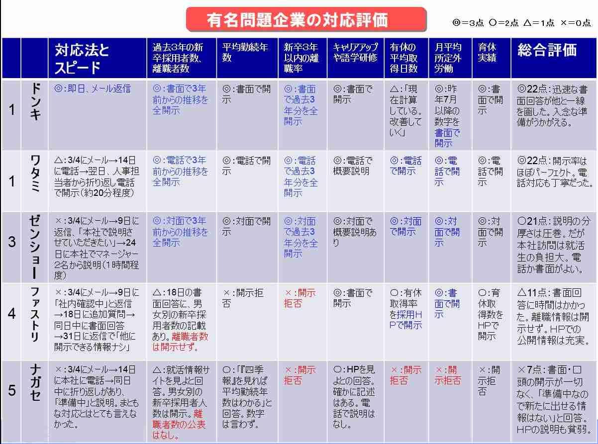 「東進」ナガセは、ワタミ・ゼンショー・ドンキを上回るブラックな対応でした――就活生への「若者雇用促進法」に基づく情報開示で、離職率等を隠匿:MyNewsJapan