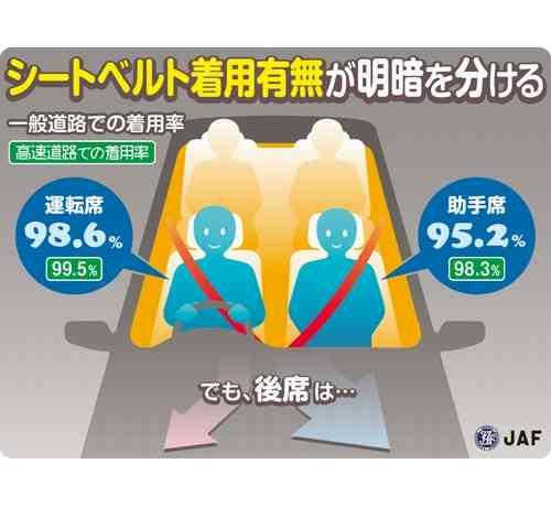 後部座席のシートベルト、3人に2人は非着用 | Narinari.com