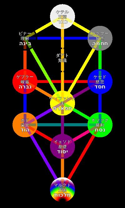 生命の樹 - Wikipedia