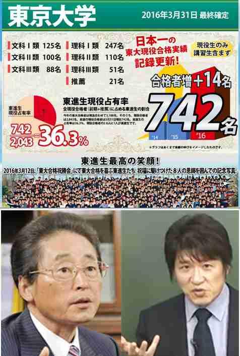 """東進「東大現役合格実績」はやっぱりインチキだった――受かりそうな生徒を授業料タダで在籍させ""""横取り""""、駿台・河合「何を根拠に日本一と言ってるのかわかりません」:MyNewsJapan"""