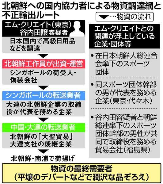 平壌に豊富な日本製品 日本国内に調達網 北の不正輸出事件、制裁破りの実態解明 (1/2ページ) - 産経ニュース