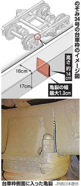 のぞみの台車亀裂「破断寸前」 JR西、脱線招く恐れも (朝日新聞デジタル) - Yahoo!ニュース