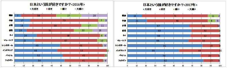 日本以外のアジアの国でわりと好意を持ってる国ってある?