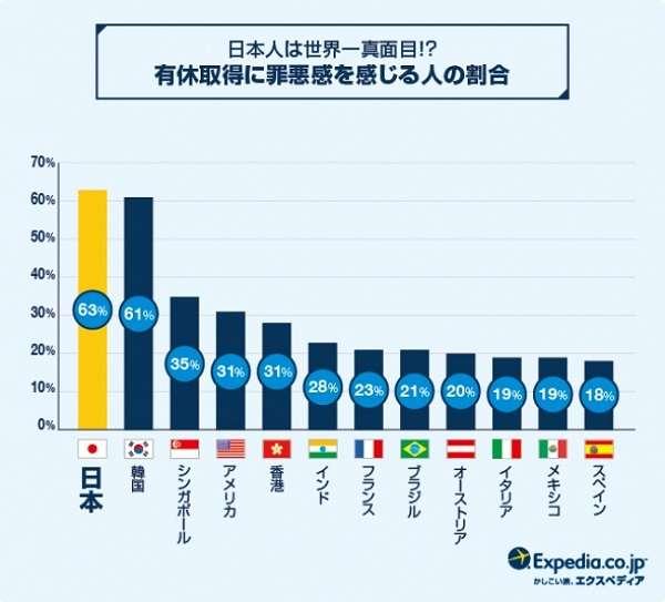 【悲報】日本の有休消化率、2年連続で最下位 「取得に罪悪感」も6割にのぼる