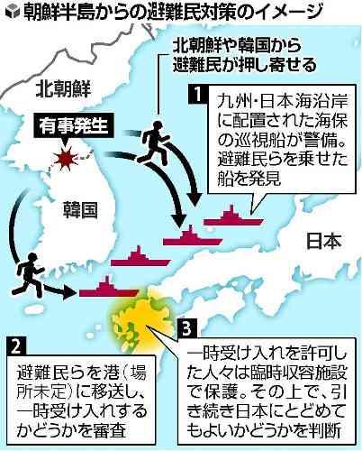 【朝鮮半島有事】数万人の避難民想定 臨時収容施設設置は九州が有力 避難民装う北朝鮮工作員、水際で阻止 政府
