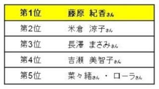 """女性が憧れる""""美ボディ""""な有名人1位は藤原紀香 - 2位は? - エキサイトニュース"""