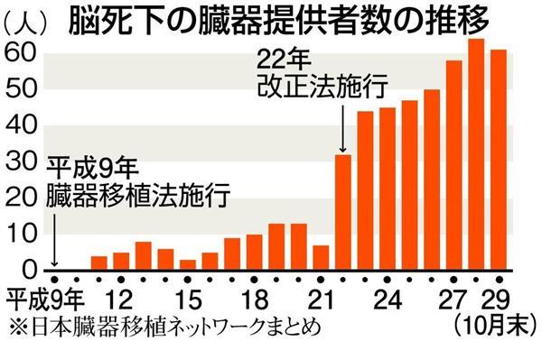 海外臓器移植、一部保険給付へ 1千万円程度 現在は全額自己負担