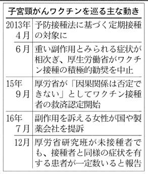 子宮頸がんワクチン、未接種でも「副作用」と同じ症状  :日本経済新聞