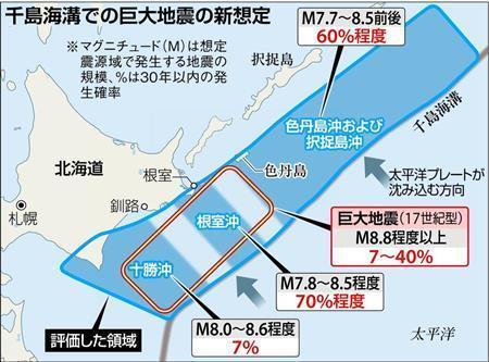 千島海溝でM9級巨大地震 「切迫性が高い」 政府・地震調査委が新想定公表 (産経新聞) - Yahoo!ニュース
