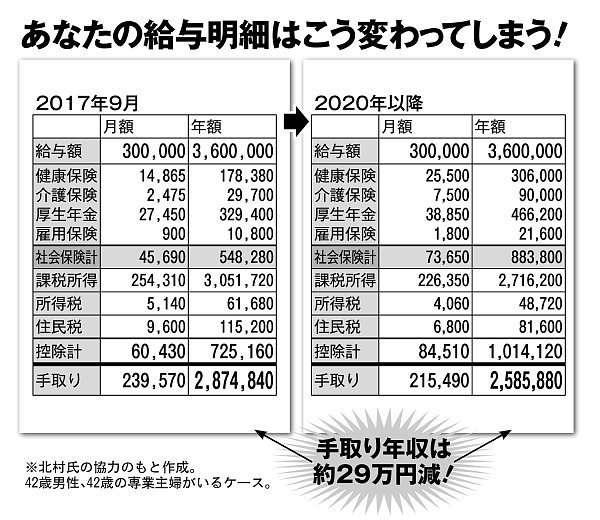2020年の給与明細 月収30万円会社員の手取り年収は29万円減(マネーポストWEB) - Yahoo!ニュース