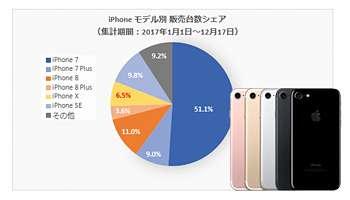 2017年に売れたスマートフォンは? トップ3の顔ぶれは意外な結果 - BCN RETAIL