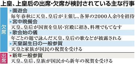 上皇、上皇后、譲位後は園遊会出席されず 宮中晩餐会も (産経新聞) - Yahoo!ニュース