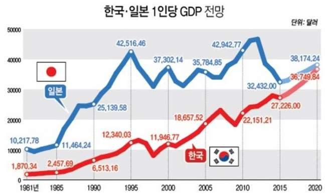 【韓国経済】韓国人「2020年韓国のGDPが日本に追いつく」→「逆転と言うより日本が一人で暴落している」 韓国反応 : 世界の憂鬱  海外・韓国の反応