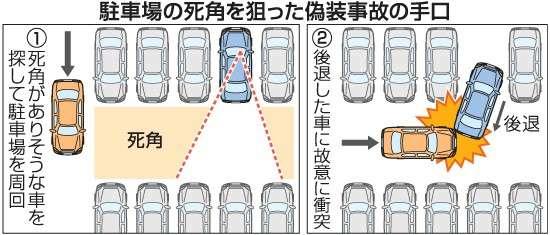 事故仕組まれ「加害者」に 駐車場でバック死角から衝突 保険金詐欺団の巧妙な手口とは?