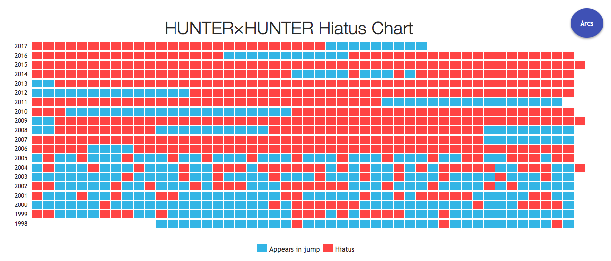 「HUNTER×HUNTER」連載再開で歓喜の一方... 「間が空きすぎて内容覚えてない」