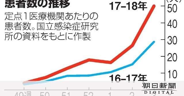 インフルエンザが大流行 患者数283万人、過去最多:朝日新聞デジタル