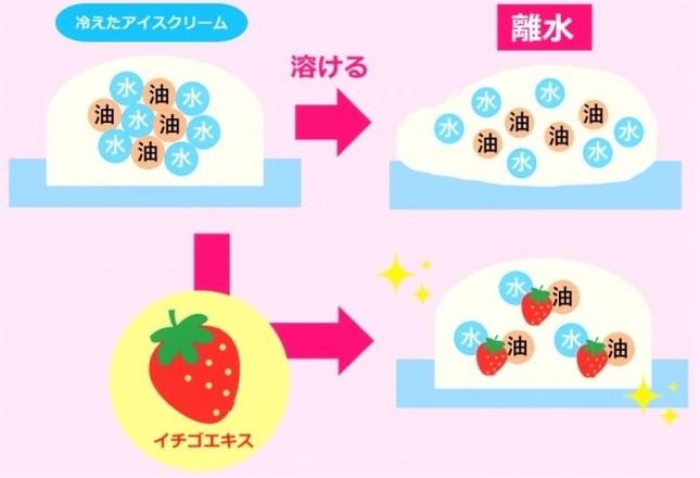 25度でも30分は溶けない⁉ 不思議なソフトクリームが東京・大阪に登場