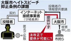【大阪市】「ヘイト投稿実名提供を」 大阪市審査会、法改正を促す | 保守速報