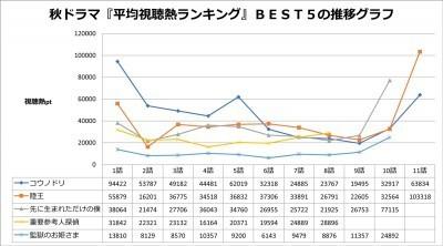 「コウノドリ」が1位に輝く! 秋ドラマ平均視聴熱ランキングを発表!! (ザテレビジョン) - Yahoo!ニュース
