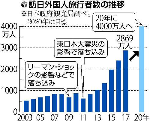 昨年訪日客、最多2869万人…6年で4.6倍