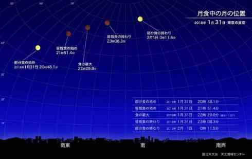 265年に1度? 31日夜、「スーパー・ブルー・ブラッドムーン」が空を彩る