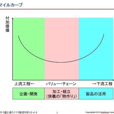 富士通のスマホ撤退が象徴する、日本の「ものづくり」の価値の低さ   ビジネスジャーナル