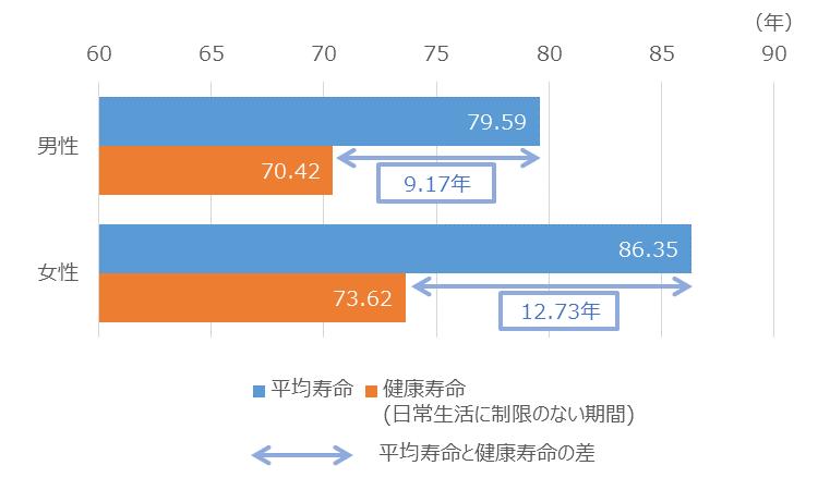 年金受給開始70歳以降も可 65歳以上一律「高齢化」見直し 60~64歳就業率67%目指す