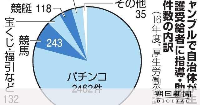 ギャンブルで「使いすぎ」 生活保護受給者に指導3千件:朝日新聞デジタル