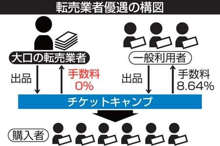 チケットキャンプ運営元社長ら書類送検 詐欺容疑で京都府警