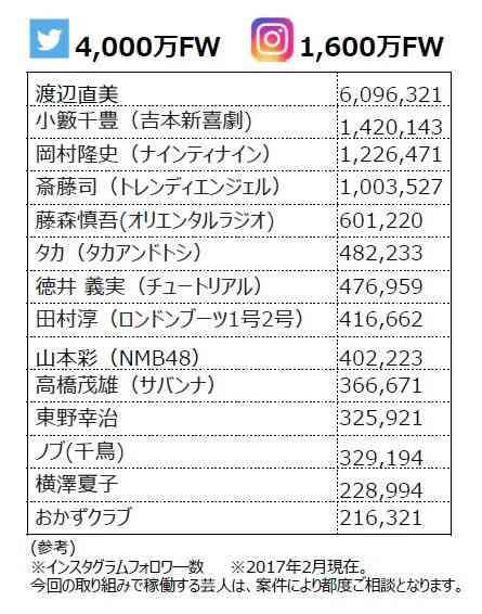 吉本グループ、所属芸人を活用したインフルエンサーマーケティング事業を開始  :日本経済新聞