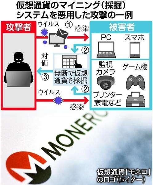 北朝鮮、仮想通貨を不正獲得 PCや家電にウイルス 経済制裁で困窮、資金源に(1/3ページ) - 産経ニュース