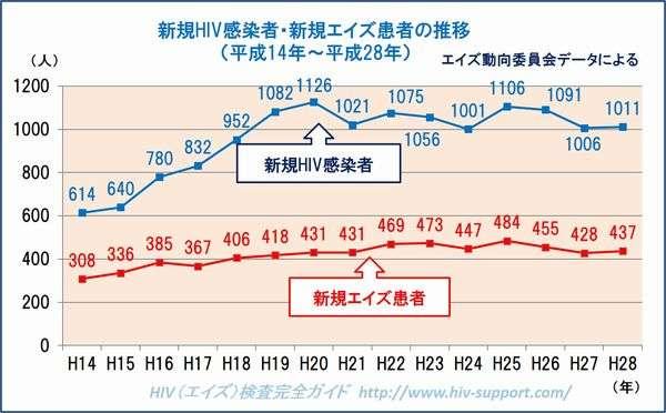 本当に日本だけが増加なの? | HIV(エイズ)検査みんなの悩み