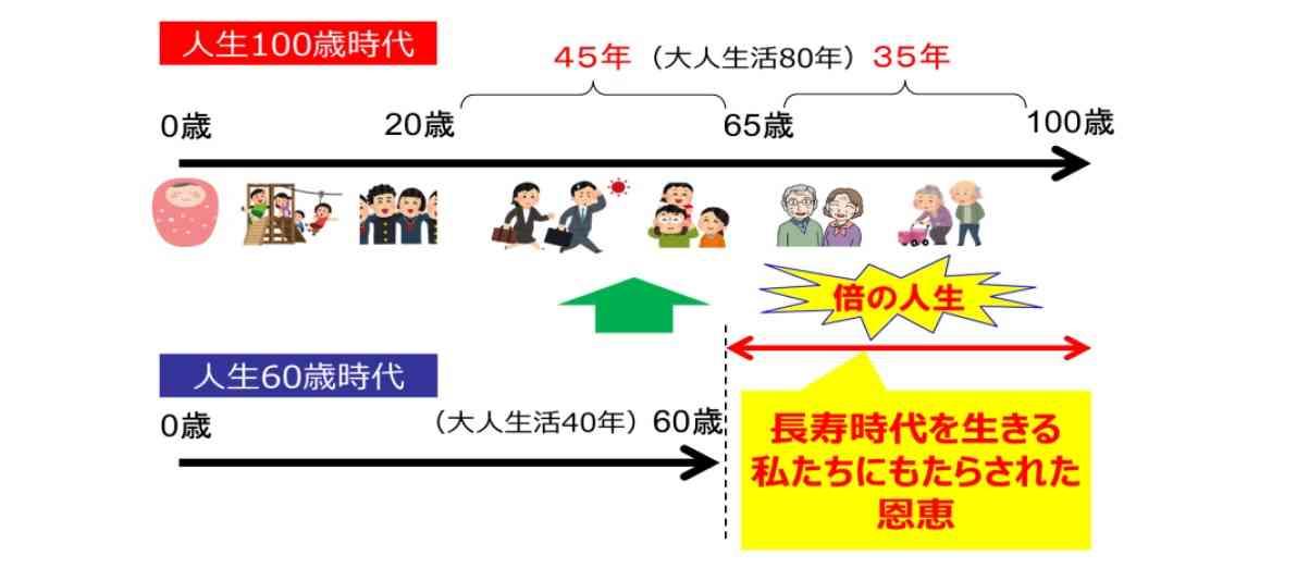 50年後の日本または世界について語ろ〜
