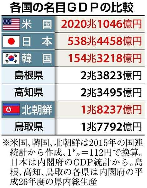 【経済インサイド】北朝鮮GDP、鳥取並み 米朝関係は日本の地方自治体が世界一の大国にケンカの構図 - 産経ニュース
