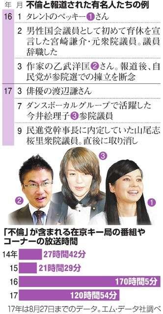 不倫報道、なぜ過熱する? テレビでは笑いがわく場面も:朝日新聞デジタル
