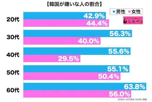 世論調査 若い世代ほど安倍内閣支持…「男性の10代と20代」71.8%
