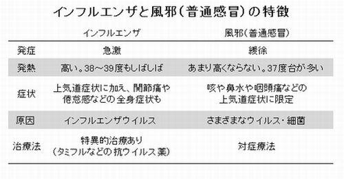風邪とインフルエンザはどう違うのか:朝日新聞デジタル