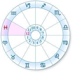 ホロスコープの見方 第12ハウスの解説と在室する天体 | ルルシャン占星術