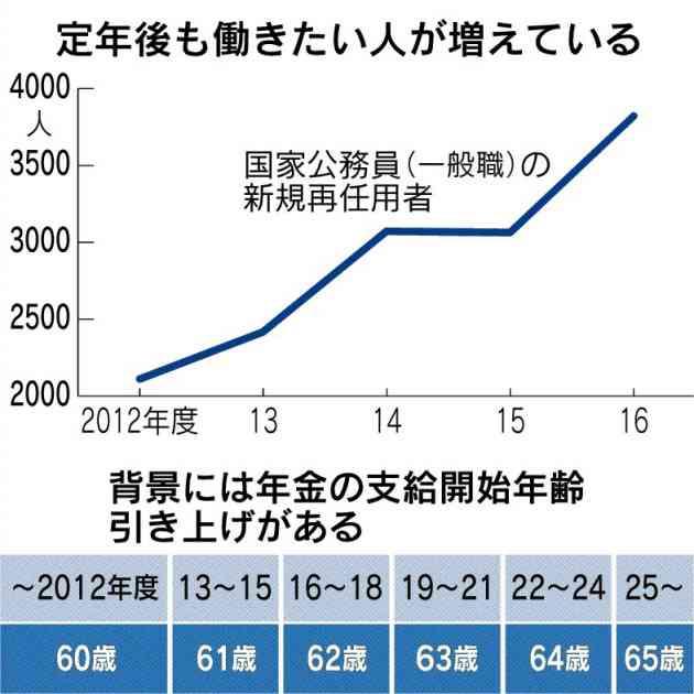 公務員定年、65歳に 19年度から段階的に延長  :日本経済新聞