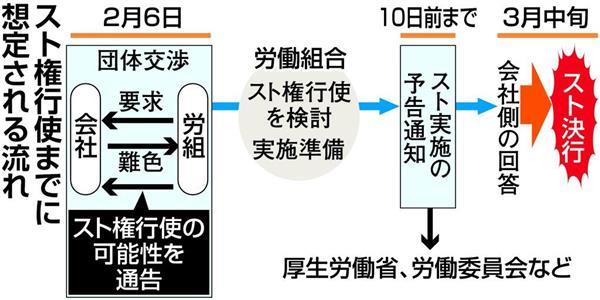 JR東日本の最大組合、JR東労組、スト検討 3月中旬か 会社に通告 行使されれば初めて