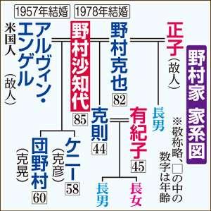 野村克也さん 沙知代さんの経歴は「全部ウソでした」…それでも許し、愛した