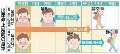 インフル何日休ませる?子どもの基準「発熱後5日+解熱後2日」大人の場合「基準なし」