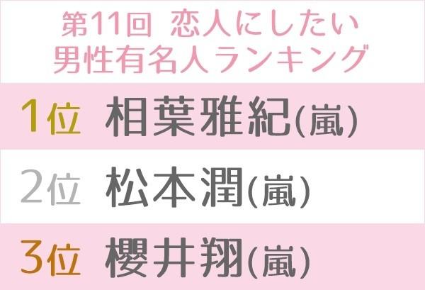 『第11回 恋人にしたい男性有名人ランキング』嵐・相葉雅紀が3連覇